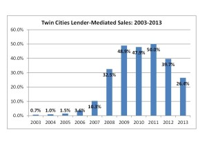 Twin Cities Lender-Mediated Sales Pct.
